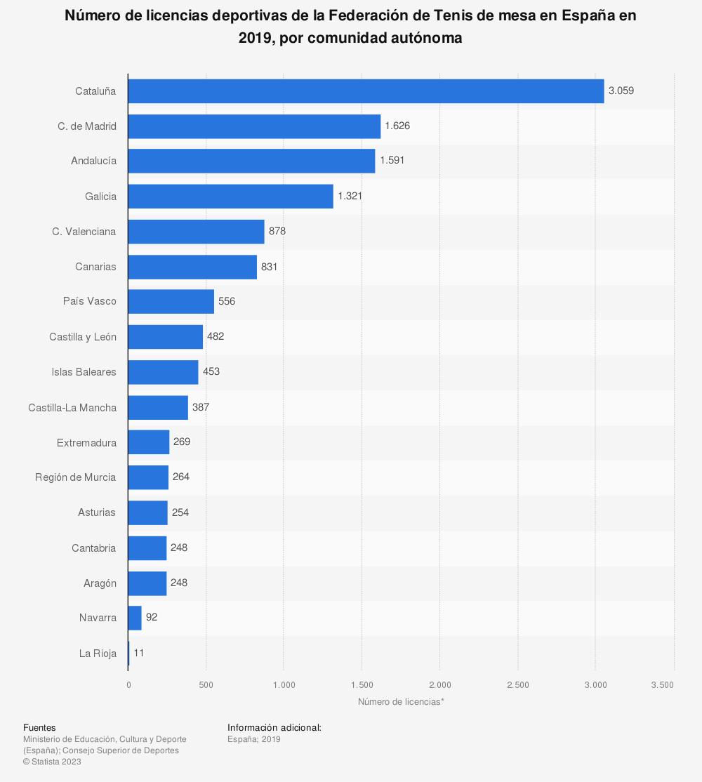 Estadística: Número de licencias deportivas de la Federación de Tenis de mesa en España en 2019, por comunidad autónoma | Statista