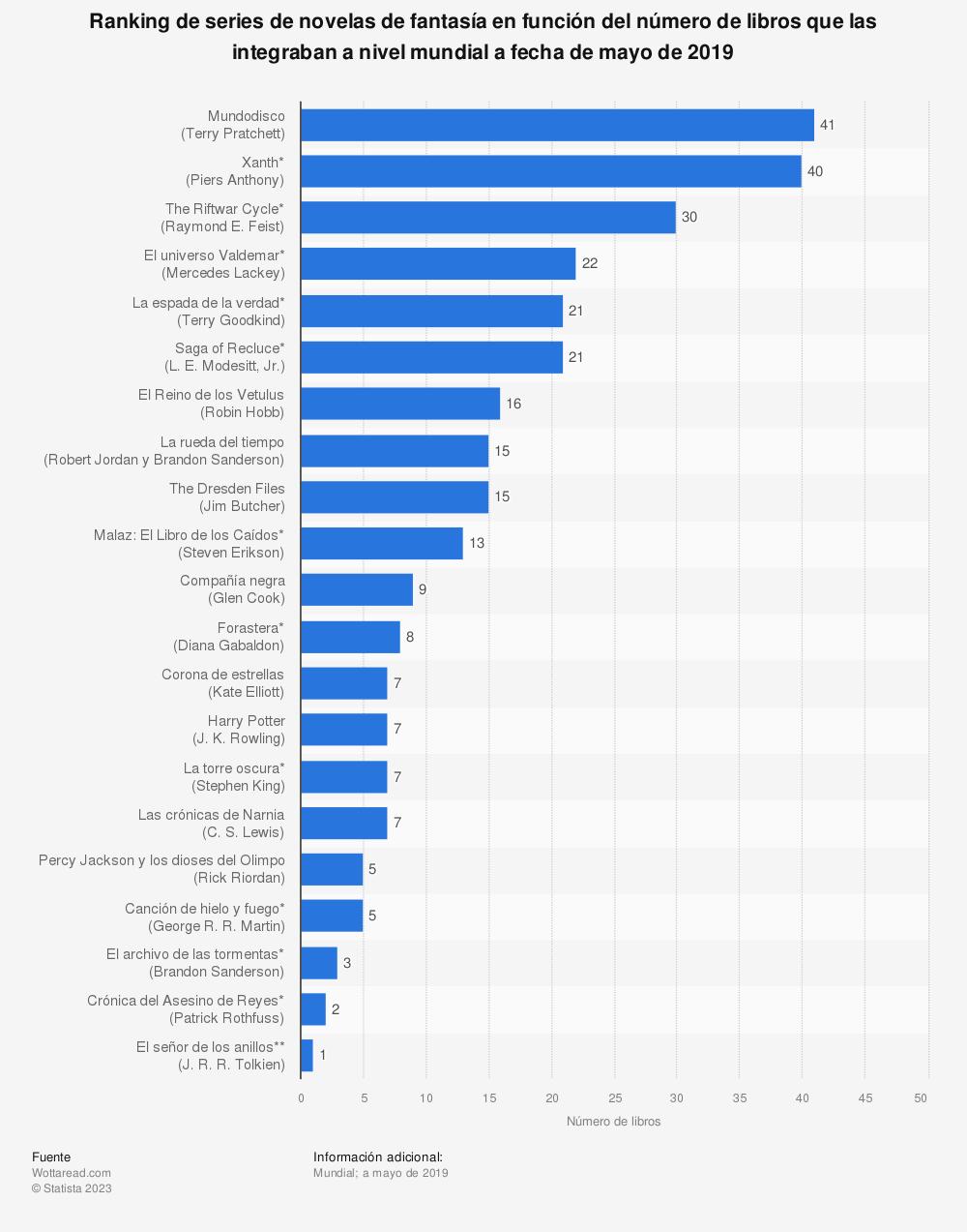 Estadística: Ranking de series de novelas de fantasía en función del número de libros que las integraban a nivel mundial a fecha de mayo de 2019   Statista