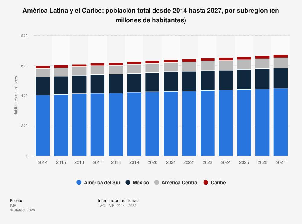 Estadística: América Latina y el Caribe: población total desde 2014 hasta 2024, por subregión (en millones de habitantes) | Statista