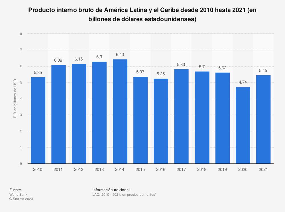 Estadística: Producto interno bruto de América Latina y el Caribe desde 2010 hasta 2019 (en billones de dólares estadounidenses) | Statista