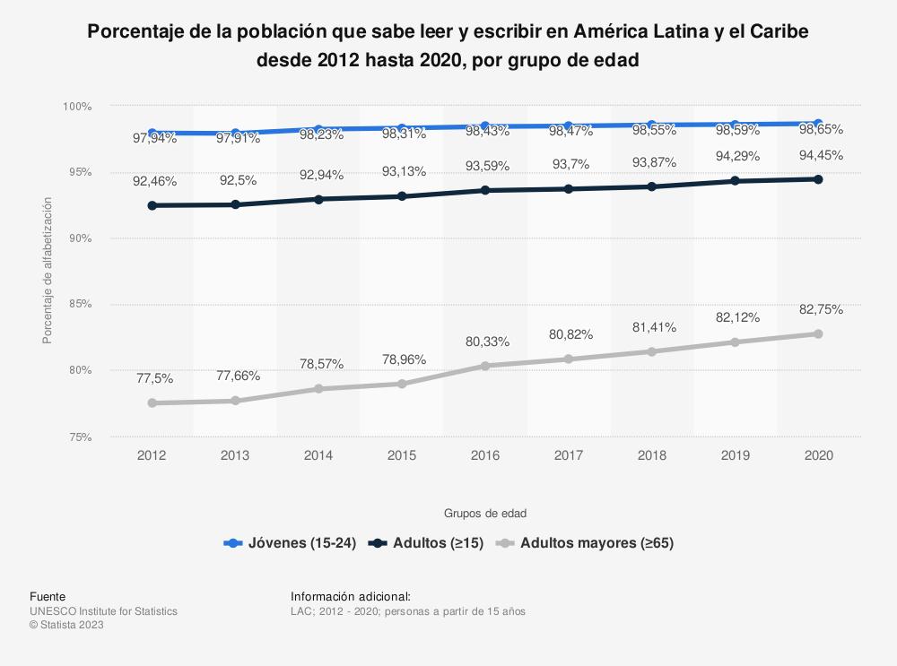 Estadística: Porcentaje de la población que sabe leer y escribir en América Latina y el Caribe desde 2012 hasta 2019, por grupo de edad | Statista