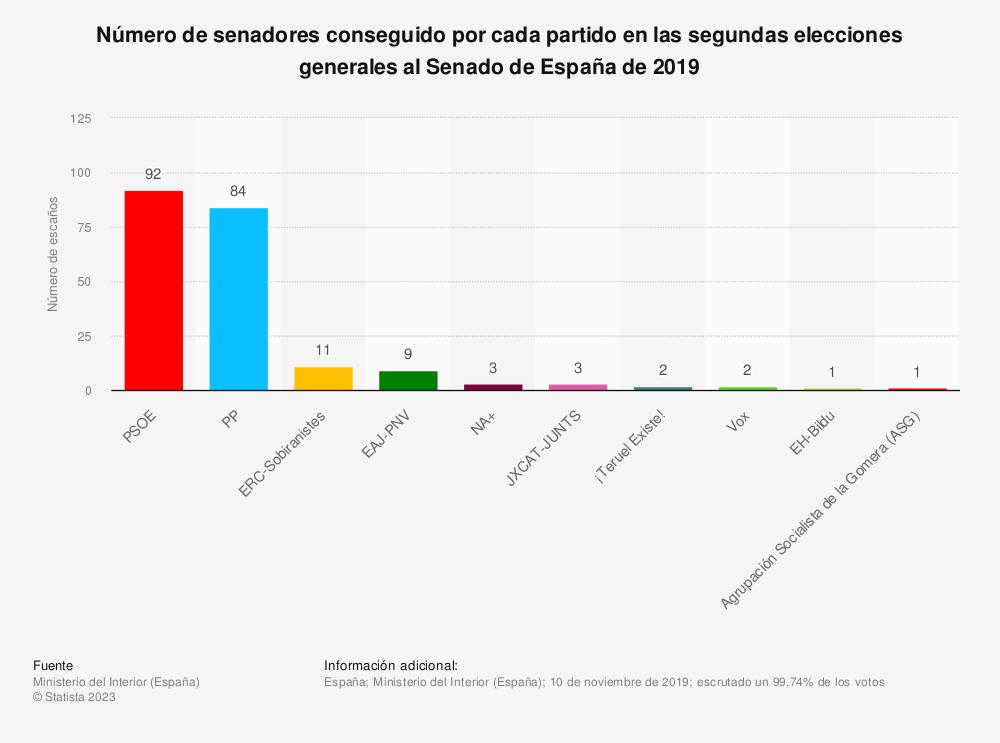 Estadística: Número de senadores conseguido por cada partido en las segundas elecciones generales al Senado de España de 2019 | Statista