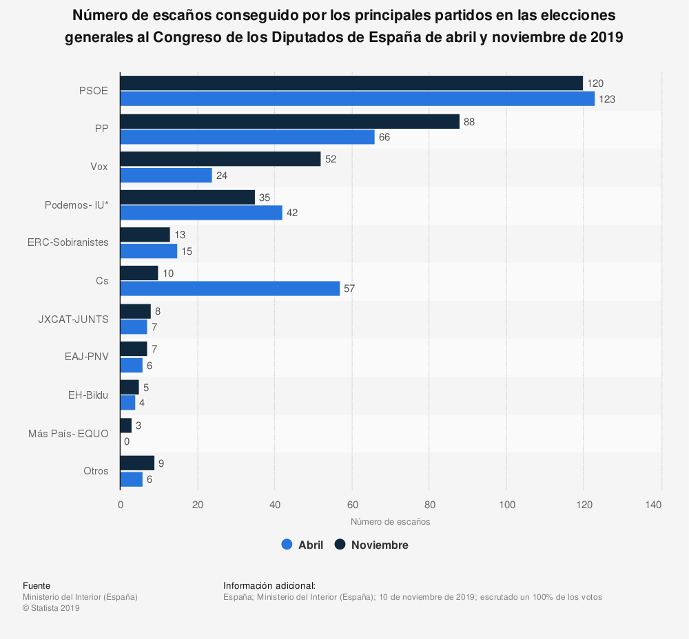 Estadística: Número de escaños conseguido por los principales partidos en las elecciones generales al Congreso de los Diputados de España de abril y noviembre de 2019 | Statista