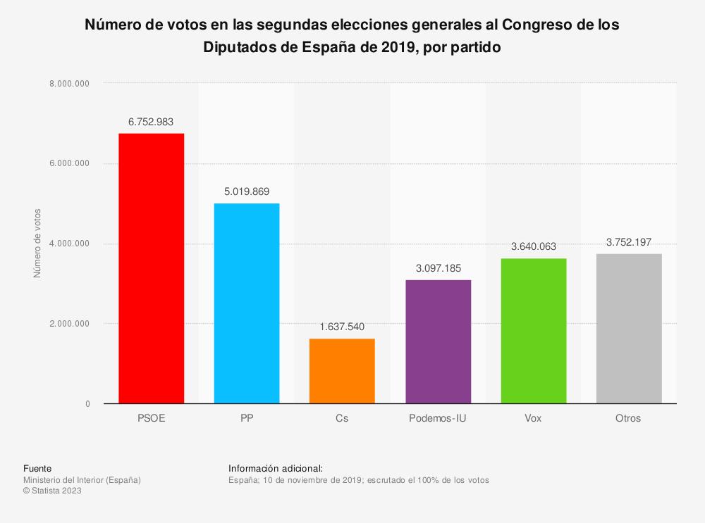 Estadística: Número de votos en las segundas elecciones generales al Congreso de los Diputados de España de 2019, por partido | Statista