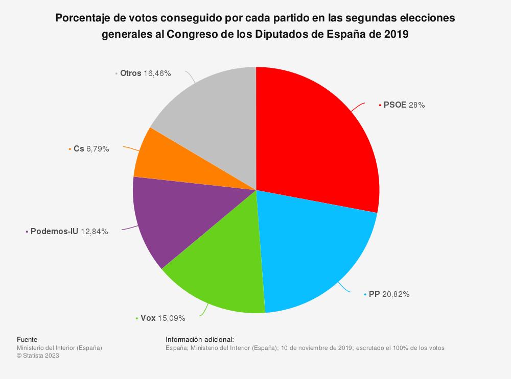 Estadística: Porcentaje de votos conseguido por cada partido en las segundas elecciones generales al Congreso de los Diputados de España de 2019 | Statista