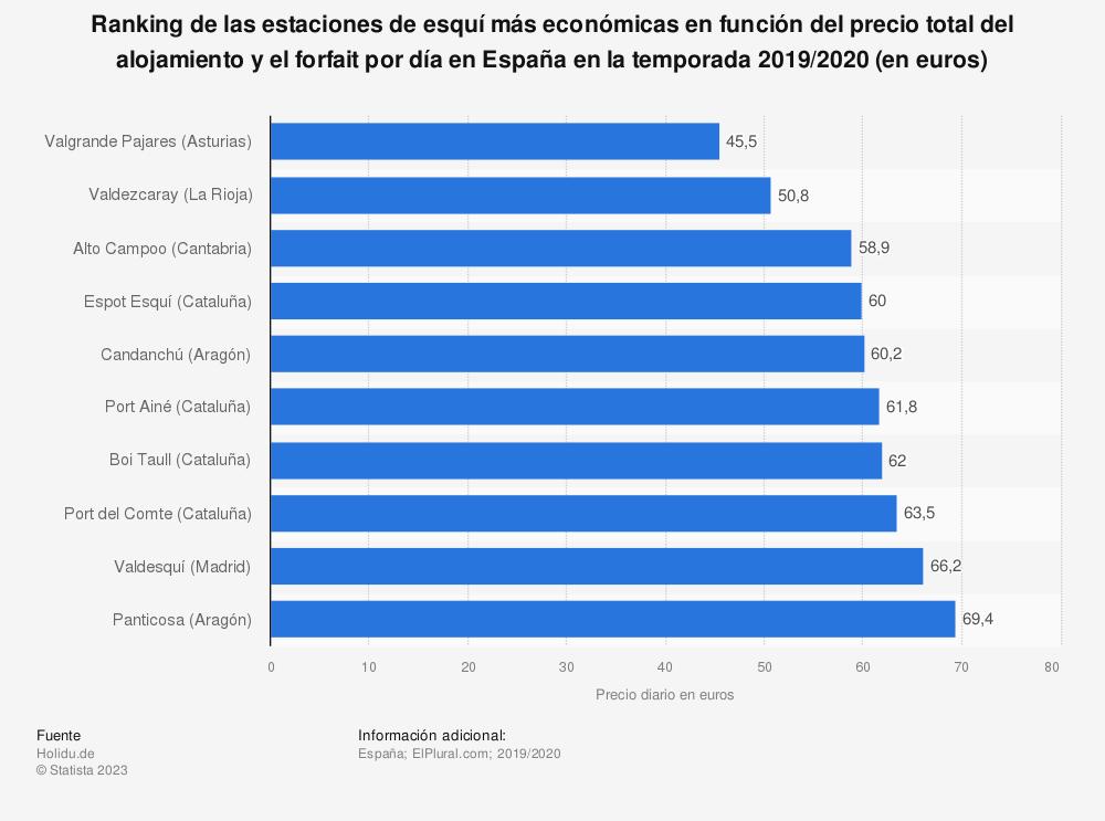 Estadística: Ranking de las estaciones de esquí más económicas en función del precio total del alojamiento y el forfait por día en España en la temporada 2019/2020 (en euros) | Statista