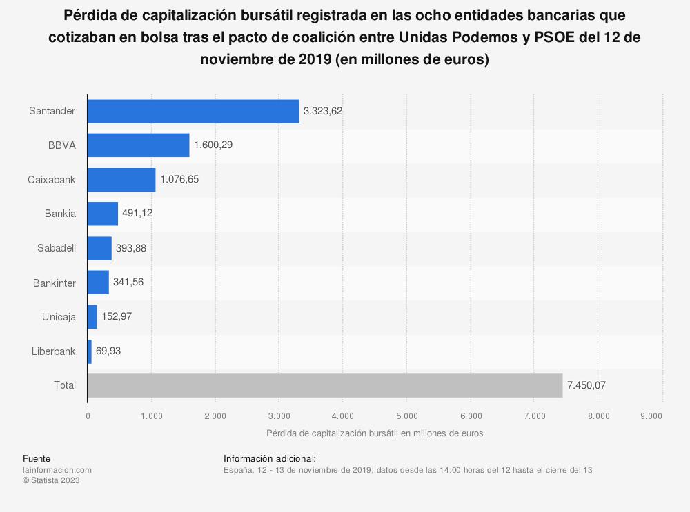 Estadística: Pérdida de capitalización bursátil registrada en las ocho entidades bancarias que cotizaban en bolsa tras el pacto de coalición entre Unidas Podemos y PSOE del 12 de noviembre de 2019 (en millones de euros) | Statista