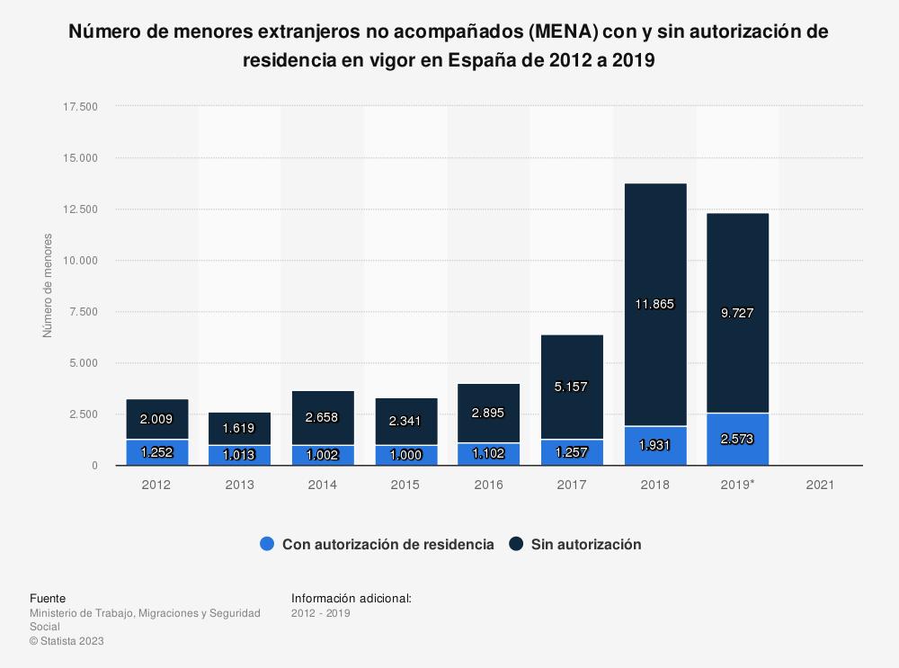 Estadística: Número de menores extranjeros no acompañados (MENA)  con y sin autorización de residencia en vigor en España de 2012 a 2019 | Statista