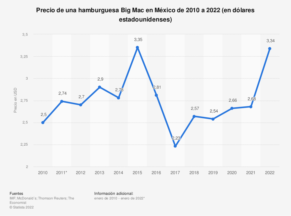 Estadística: Precio de una hamburguesa Big Mac en México de 2010 a 2021 (en dólares estadounidenses) | Statista
