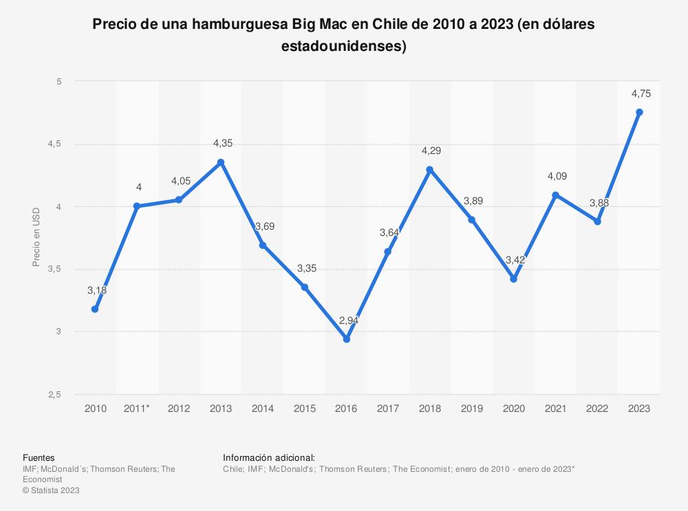 Estadística: Precio de una hamburguesa Big Mac en Chile de 2010 a 2021 (en dólares estadounidenses) | Statista