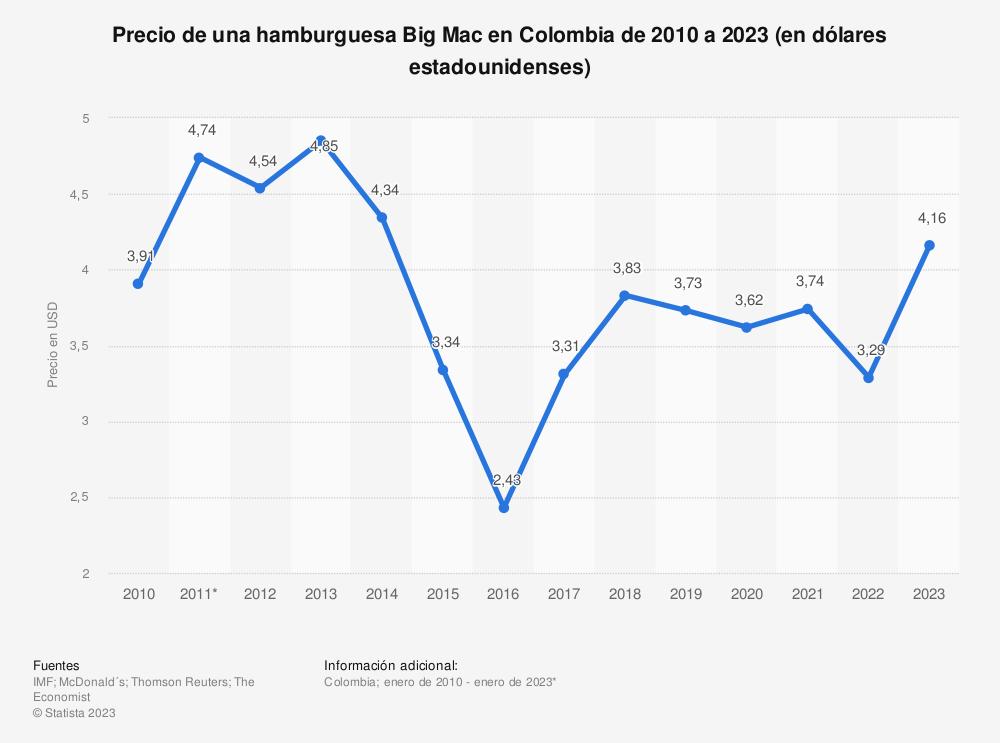 Estadística: Precio de una hamburguesa Big Mac en Colombia de 2010 a 2021 (en dólares estadounidenses) | Statista