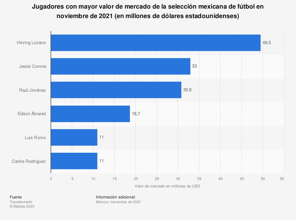 Estadística: Jugadores con mayor valor de mercado de la selección mexicana de fútbol en enero de 2021 (en millones de dólares estadounidenses) | Statista