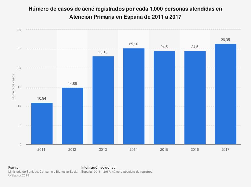 Estadística: Número de casos de acné registrados por cada 1.000 personas atendidas en Atención Primaria en España de 2011 a 2017   Statista