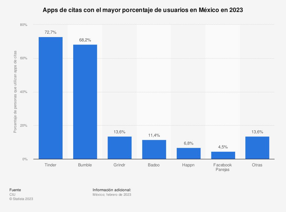 Estadística: Apps de citas con el mayor porcentaje de usuarios en México en 2021 | Statista