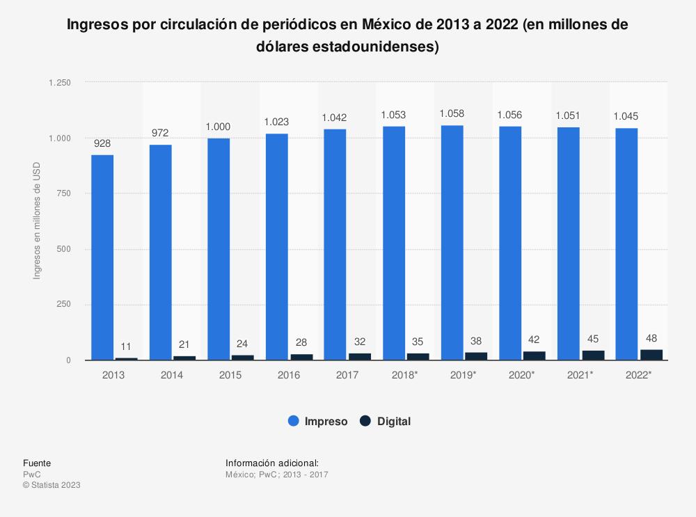 Estadística: Ingresos por circulación de periódicos en México de 2013 a 2022 (en millones de dólares estadounidenses) | Statista