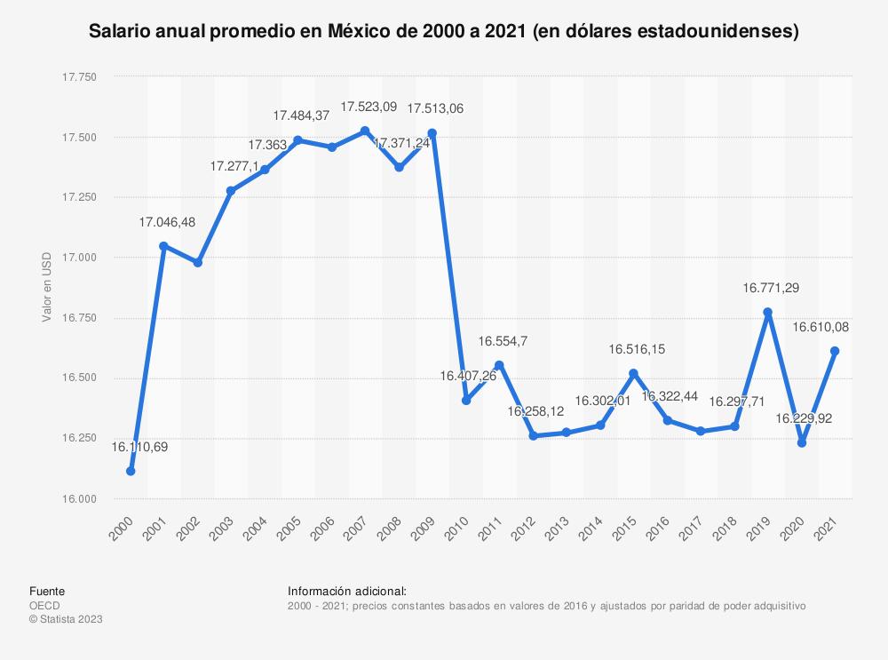 Estadística: Salario anual promedio en México de 2000 a 2018 (en miles de dólares estadounidenses) | Statista