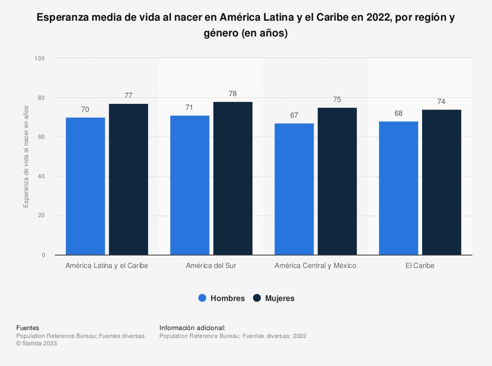 Estadística: Esperanza media de vida al nacer en América Latina y el Caribe en 2019, por región y género (en años) | Statista