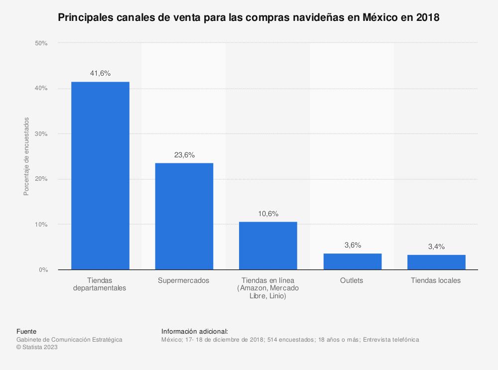 Estadística: Principales canales de venta para las compras navideñas en México en 2018 | Statista
