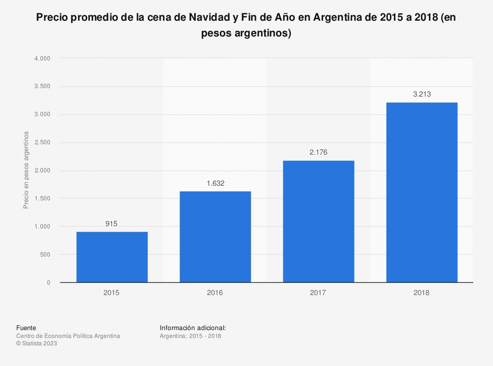 Estadística: Precio promedio de la cena de Navidad y Fin de Año en Argentina de 2015 a 2018 (en pesos argentinos) | Statista