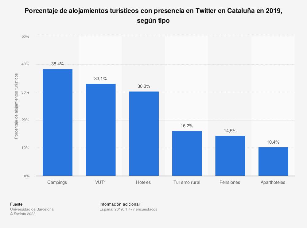 Estadística: Porcentaje de alojamientos turísticos con presencia en Twitter en Cataluña en 2019, según tipo | Statista