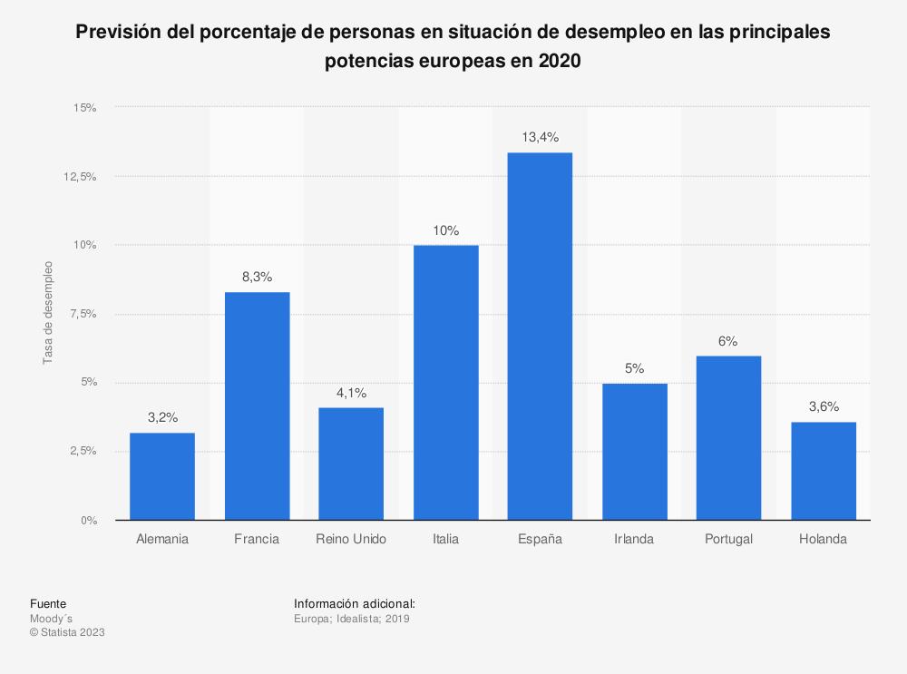 Estadística: Previsión del porcentaje de personas en situación de desempleo en las principales potencias europeas en 2020 | Statista