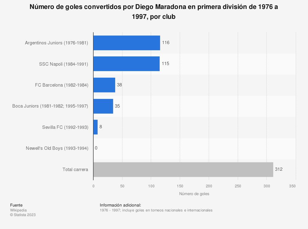 Estadística: Número de goles convertidos por Diego Maradona en primera división de 1976 a 1997, por club | Statista
