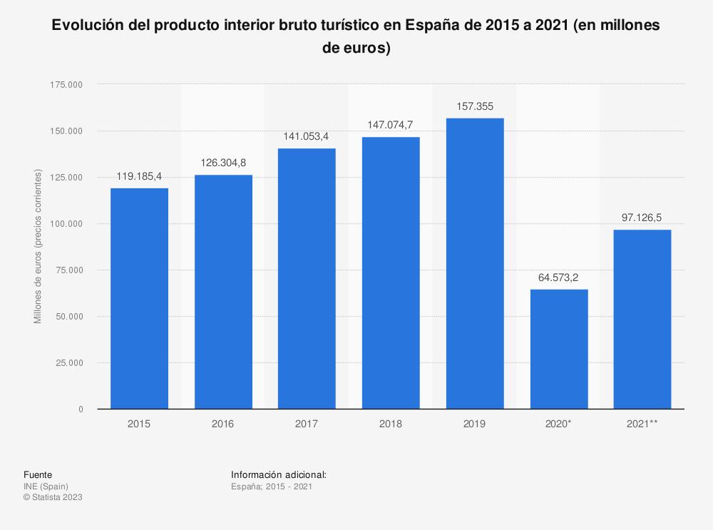 Estadística: Evolución del producto interior bruto turístico en España de 2015 a 2018 (en millones de euros) | Statista