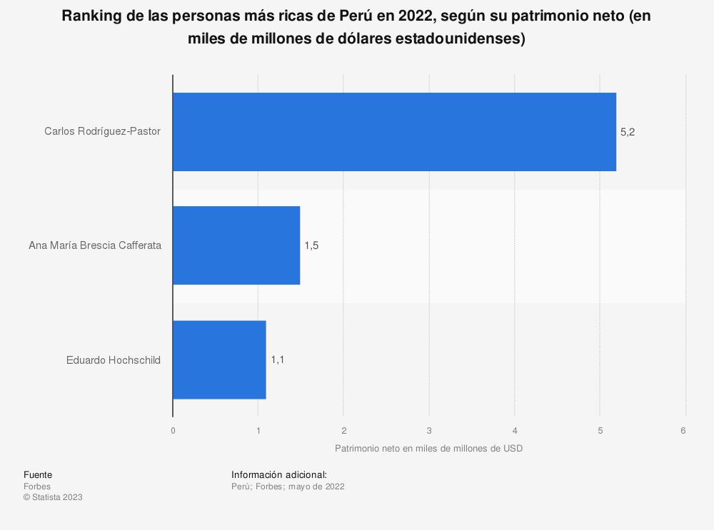 Estadística: Ranking de las personas más ricas de Perú en 2021, según su patrimonio neto (en miles de millones de dólares estadounidenses)   Statista