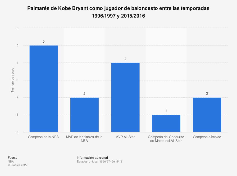 Estadística: Palmarés de Kobe Bryant como jugador de baloncesto entre las temporadas 1996/1997 y 2015/2016 | Statista