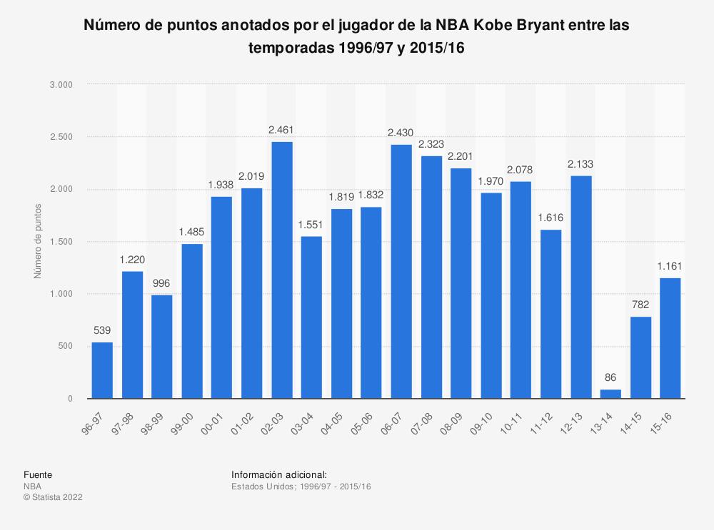 Estadística: Número de puntos anotados por el jugador de la NBA Kobe Bryant entre las temporadas 1996/97 y 2015/16 | Statista