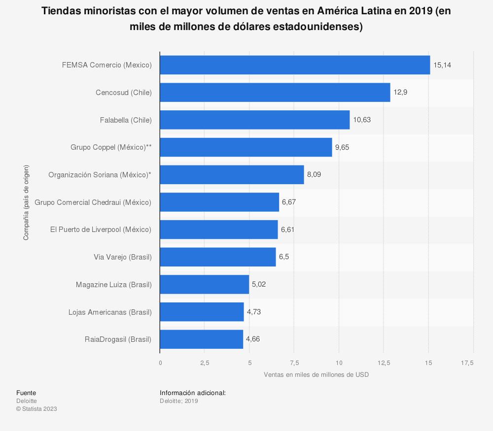 Estadística: Tiendas minoristas con el mayor volumen de ventas en América Latina en 2018 (en miles de millones de dólares estadounidenses) | Statista