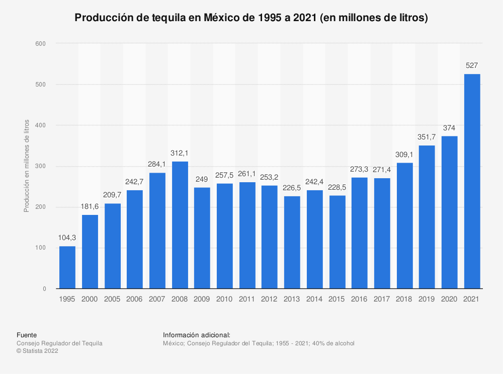 Estadística: Producción de tequila en México de 1995 a 2020 (en millones de litros) | Statista