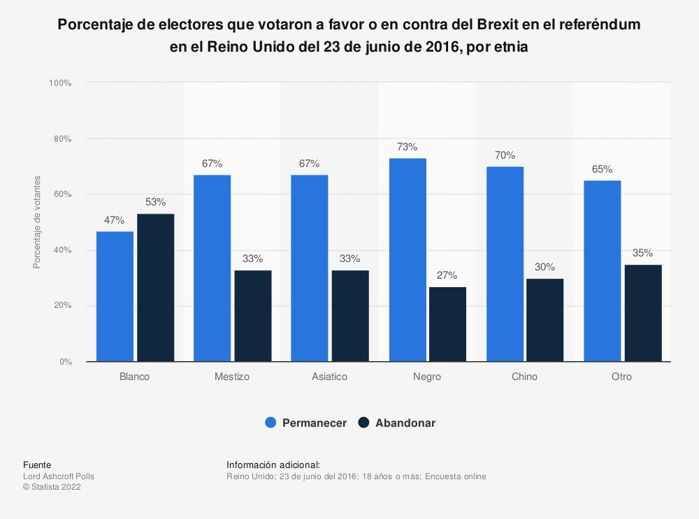 Estadística: Porcentaje de electores que votaron a favor o en contra del Brexit en el referéndum en el Reino Unido del 23 de junio de 2016, por etnia | Statista