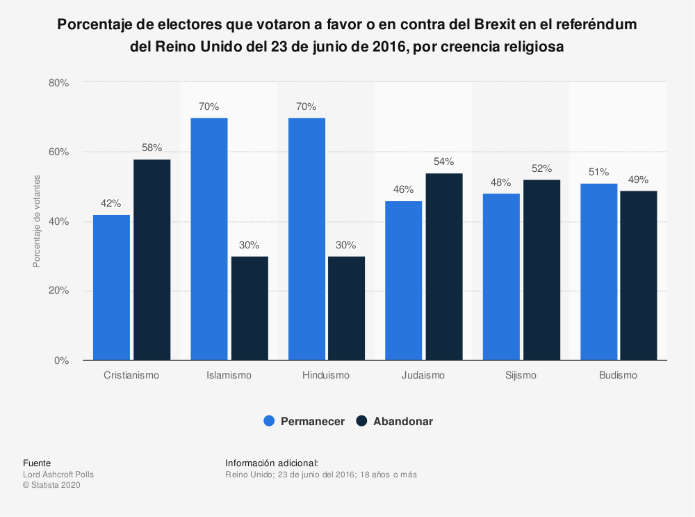 Estadística: Porcentaje de electores que votaron a favor o en contra del Brexit en el referéndum del Reino Unido del 23 de junio de 2016, por creencia religiosa | Statista