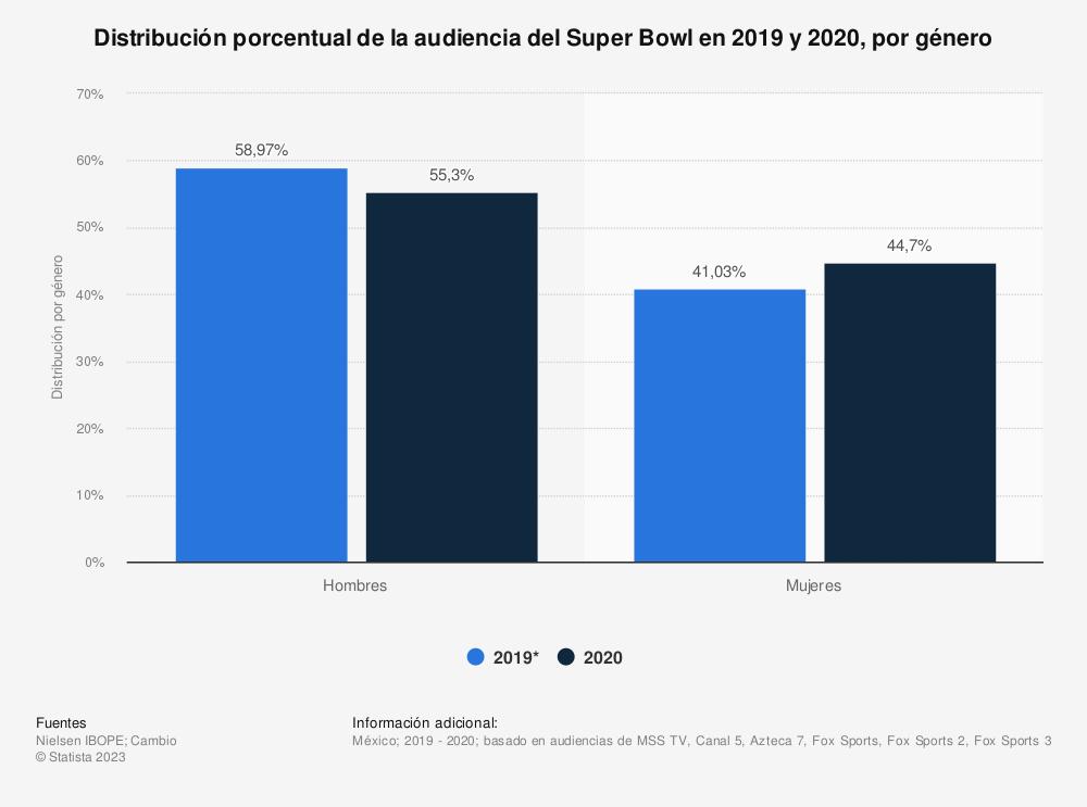 Estadística: Distribución porcentual de la audiencia del Super Bowl en 2019 y 2020, por género | Statista