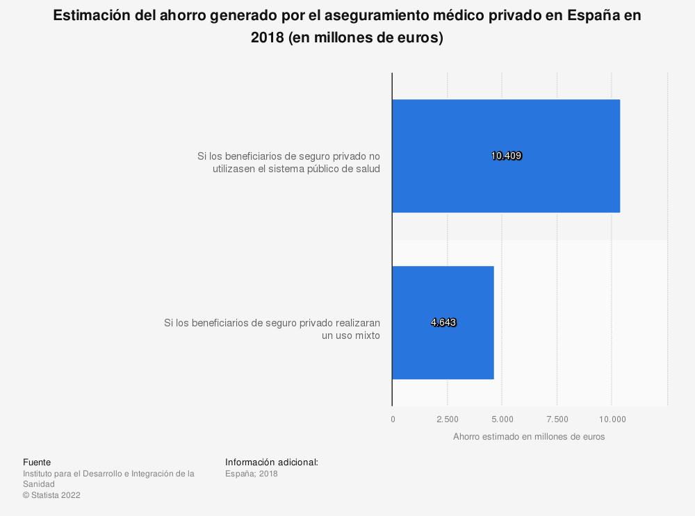 Estadística: Estimación del ahorro generado por el aseguramiento médico privado en España en 2018 (en millones de euros) | Statista