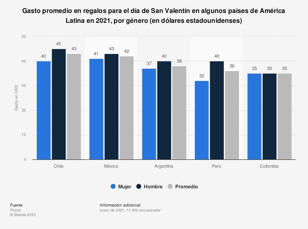 Estadística: Gasto promedio en regalos para el día de San Valentín en algunos países de América Latina en 2021, por género (en dólares estadounidenses) | Statista