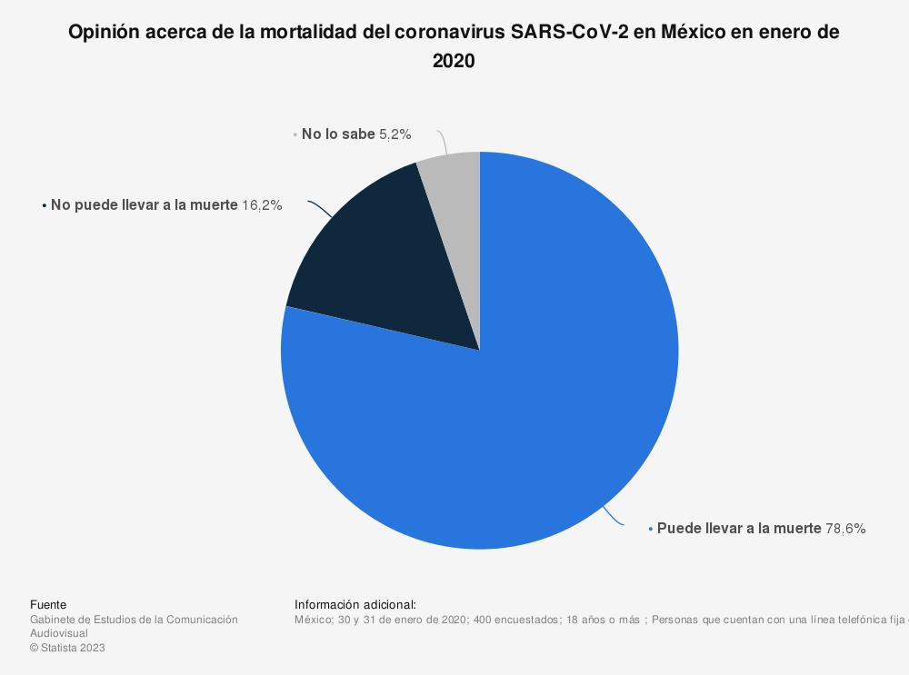 Estadística: Opinión acerca de la mortalidad del coronavirus SARS-CoV-2 en México en enero de 2020   Statista