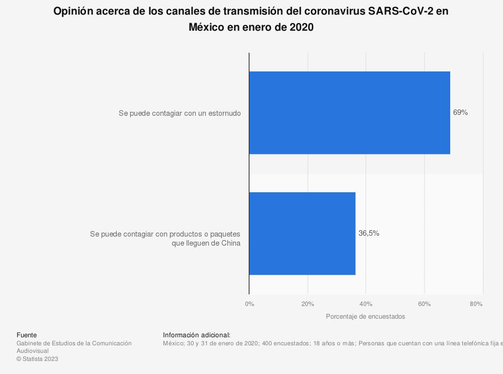 Estadística: Opinión acerca de los canales de transmisión del coronavirus SARS-CoV-2 en México en enero de 2020 | Statista
