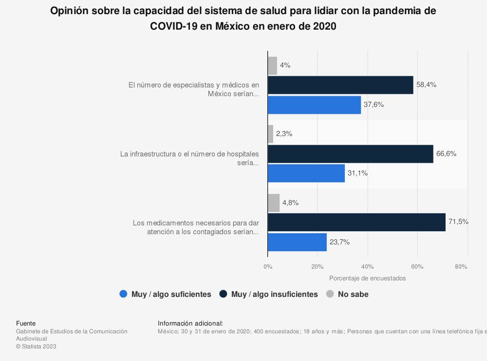 Estadística: Opinión sobre la capacidad del sistema de salud para lidiar con la pandemia del COVID-19 en México en enero de 2020 | Statista