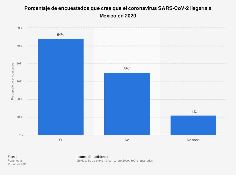 Estadística: Porcentaje de encuestados que cree que el coronavirus SARS-CoV-2 llegaría a México en 2020 | Statista