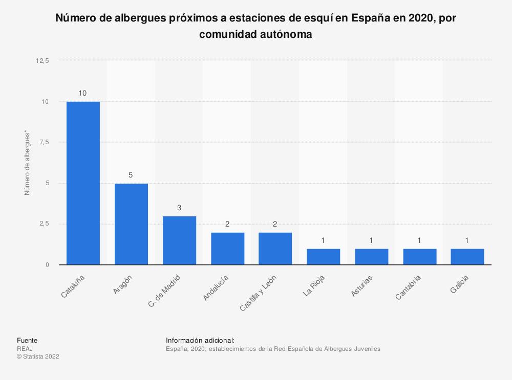 Estadística: Número de albergues próximos a estaciones de esquí en España en 2020, por comunidad autónoma | Statista