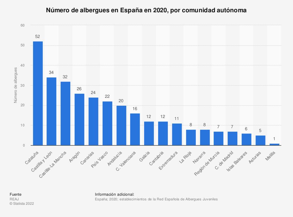 Estadística: Número de albergues en España en 2020, por comunidad autónoma | Statista