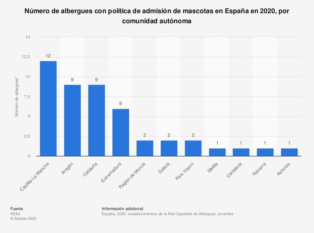 Estadística: Número de albergues con política de admisión de mascotas en España en 2020, por comunidad autónoma | Statista