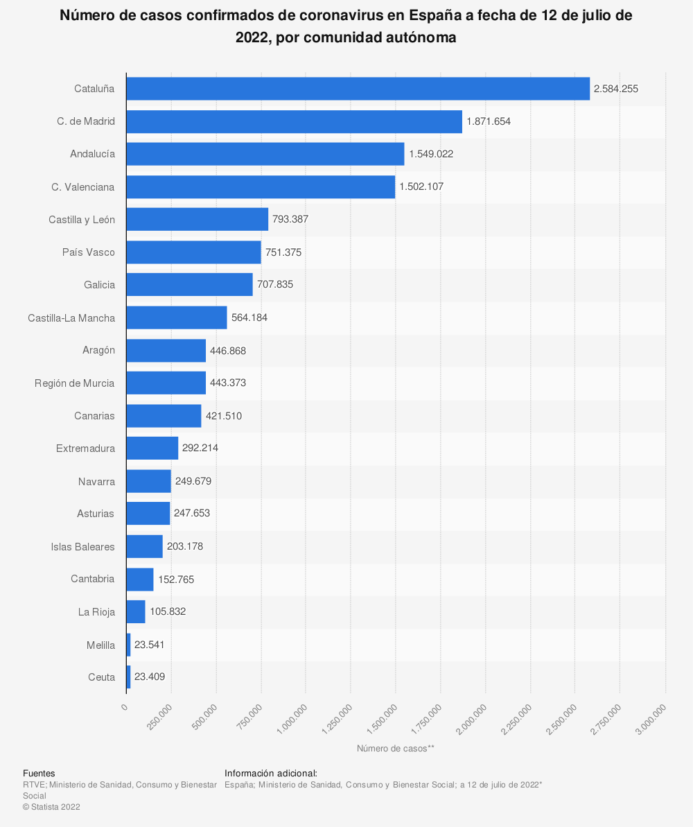 Estadística: Número de casos confirmados de coronavirus en España a fecha de 27 de noviembre de 2020, por comunidad autónoma  | Statista