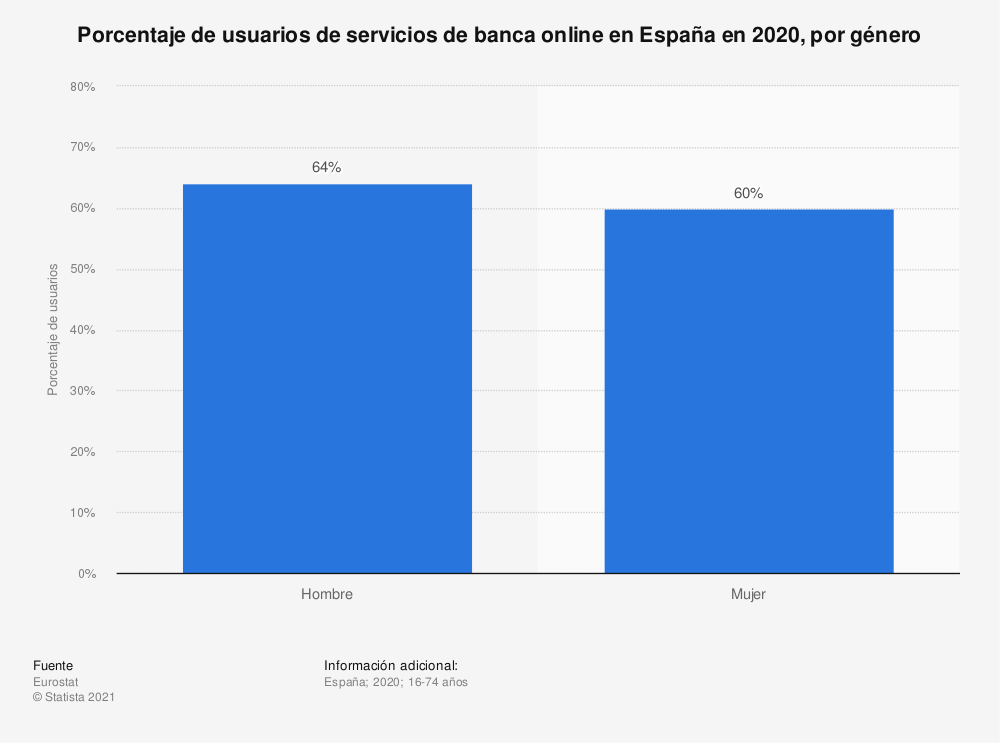 Estadística: Porcentaje de usuarios de servicios de banca online en España en 2019, por género | Statista