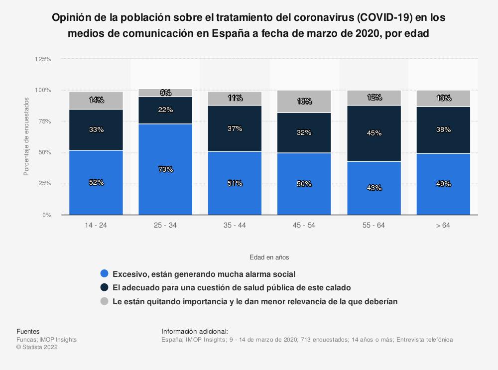 Estadística: Opinión de la población sobre el tratamiento del coronavirus (COVID-19) en los medios de comunicación en España a fecha de marzo de 2020, por edad | Statista