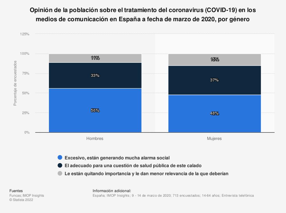 Estadística: Opinión de la población sobre el tratamiento del coronavirus (COVID-19) en los medios de comunicación en España a fecha de marzo de 2020, por género | Statista