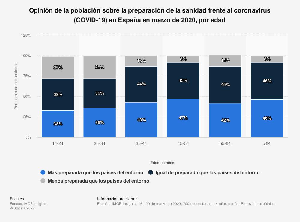 Estadística: Opinión de la población sobre la preparación de la sanidad frente al coronavirus (COVID-19) en España en marzo de 2020, por edad | Statista