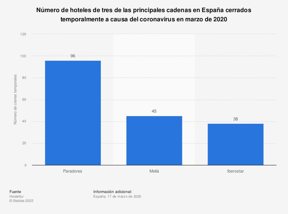 Estadística: Número de hoteles de tres de las principales cadenas en España cerrados temporalmente a causa del coronavirus en marzo de 2020 | Statista